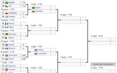 Polisportiva Roma   News Calcio – Ai Mondiali avanti il Brasile, Colombia, Olanda e Costa Rica. Oggi tocca alla Francia e Germania