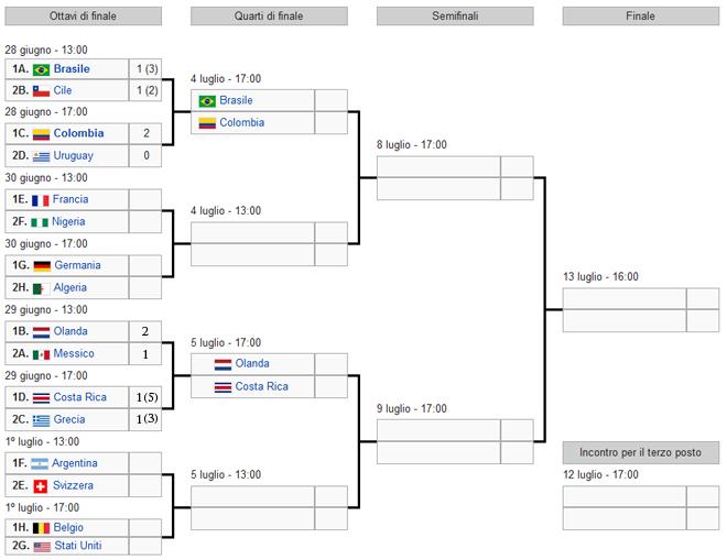 Polisportiva Roma | News Calcio – Ai Mondiali avanti il Brasile, Colombia, Olanda e Costa Rica. Oggi tocca alla Francia e Germania
